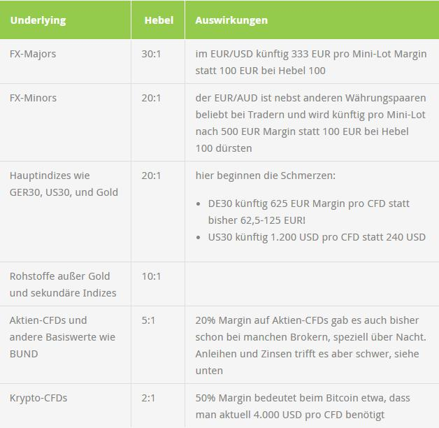 Massive-CFD-Restriktionen-kommen-Analyse-Lösungen-Kommentar-Michael-Hinterleitner-GodmodeTrader.de-1
