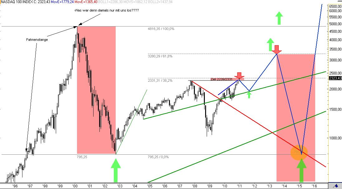 NASDAQ100-Langfristiges-Flaggenziel-bei-3280-erreicht-CRASHGEFAHR-bis-795-Kommentar-Rocco-Gräfe-GodmodeTrader.de-2