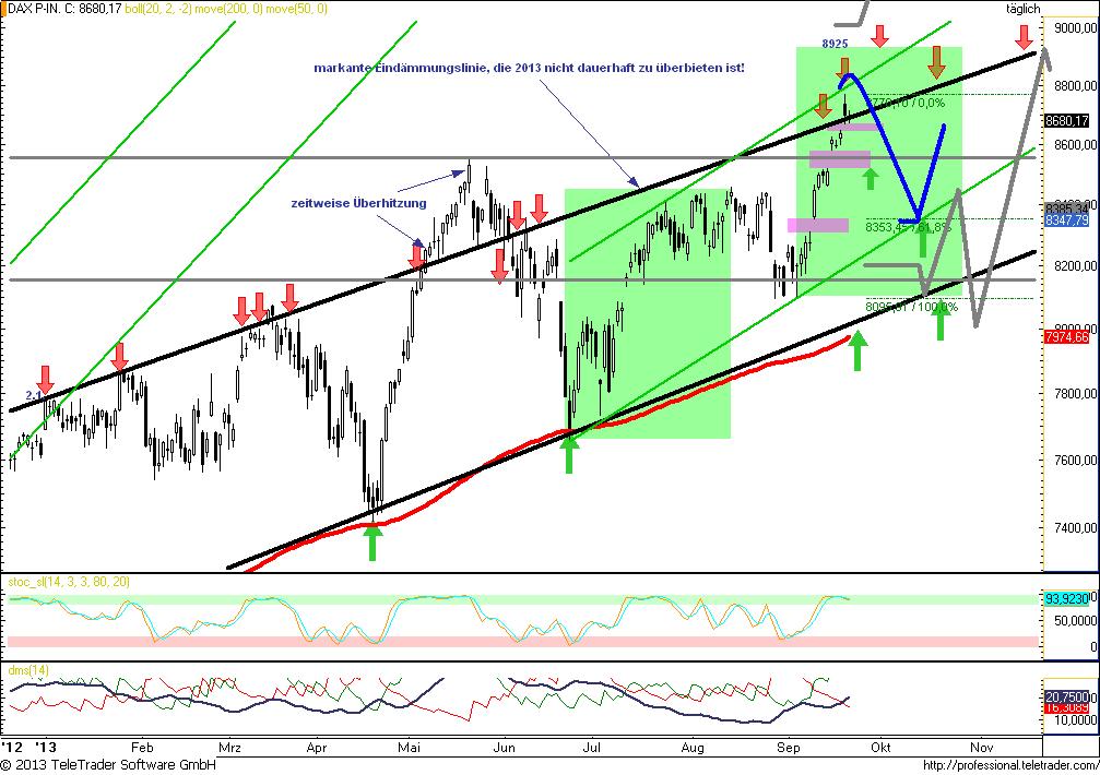 DAX-Gesamtüberblick-auf-allen-Zeitebenen-Chancen-Risiken-bis-zum-Jahresschluss-Chartanalyse-Rocco-Gräfe-GodmodeTrader.de-3