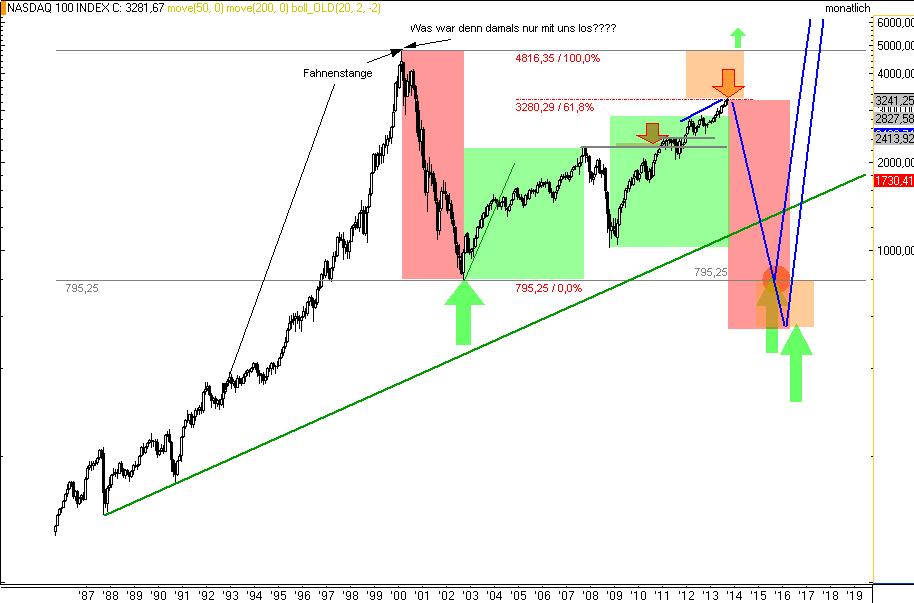 NASDAQ100-Langfristiges-Flaggenziel-bei-3280-erreicht-CRASHGEFAHR-bis-795-Kommentar-Rocco-Gräfe-GodmodeTrader.de-1