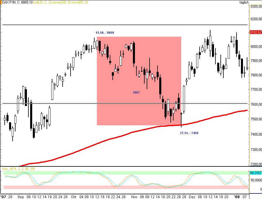DAX-Insgesamt-geht-es-deutlich-über-9000-Novemberrisiko-ggf-bis-8710-Rocco-Gräfe-GodmodeTrader.de-7