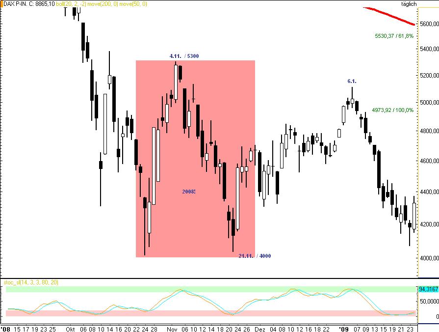 DAX-Insgesamt-geht-es-deutlich-über-9000-Novemberrisiko-ggf-bis-8710-Rocco-Gräfe-GodmodeTrader.de-6
