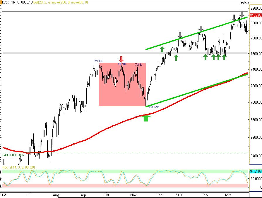 DAX-Insgesamt-geht-es-deutlich-über-9000-Novemberrisiko-ggf-bis-8710-Rocco-Gräfe-GodmodeTrader.de-3