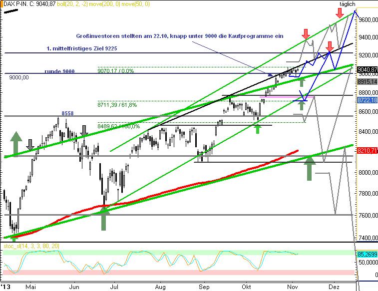 DAX-Insgesamt-geht-es-deutlich-über-9000-Novemberrisiko-ggf-bis-8710-Rocco-Gräfe-GodmodeTrader.de-2