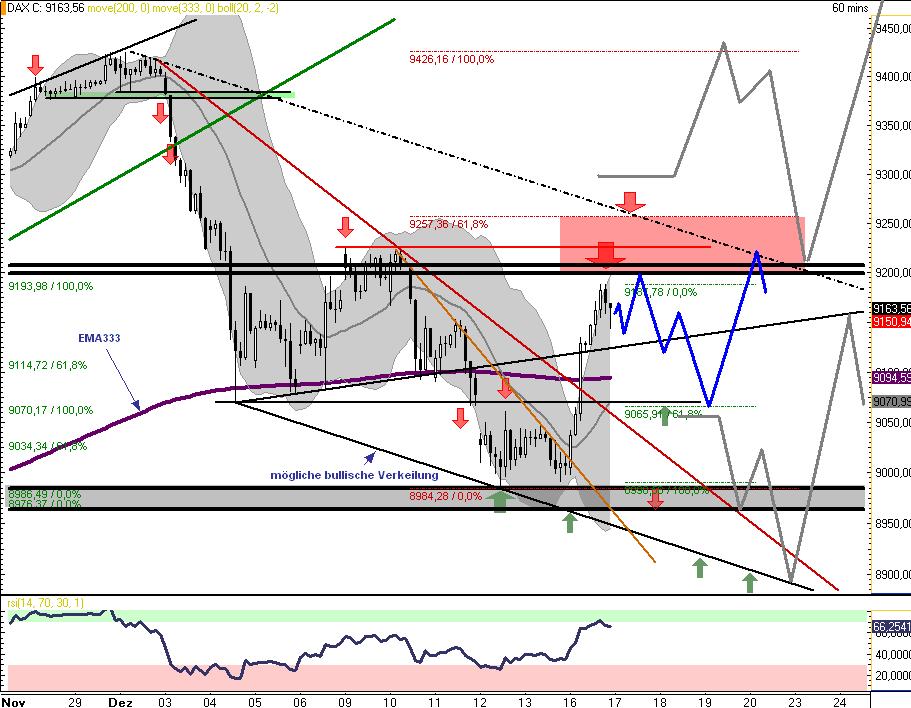DAX-Chart-verbessert-Vorerst-aber-nur-Range-9065-9200-Chartanalyse-Rocco-Gräfe-GodmodeTrader.de-1