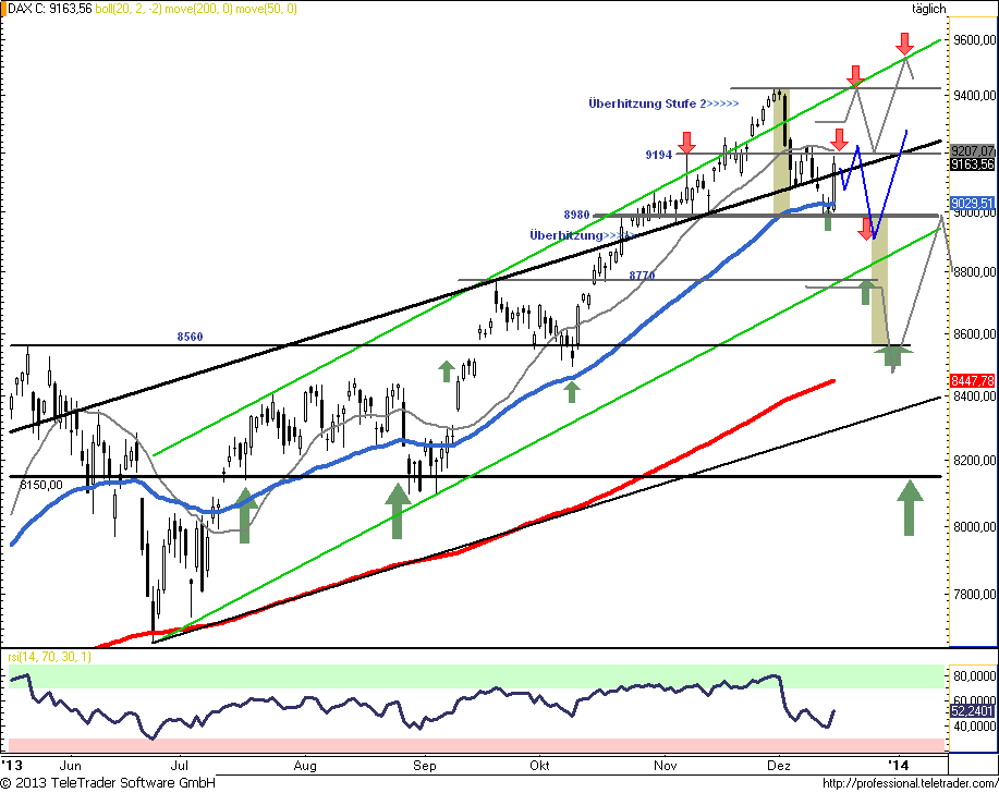 DAX-Chart-verbessert-Vorerst-aber-nur-Range-9065-9200-Chartanalyse-Rocco-Gräfe-GodmodeTrader.de-2