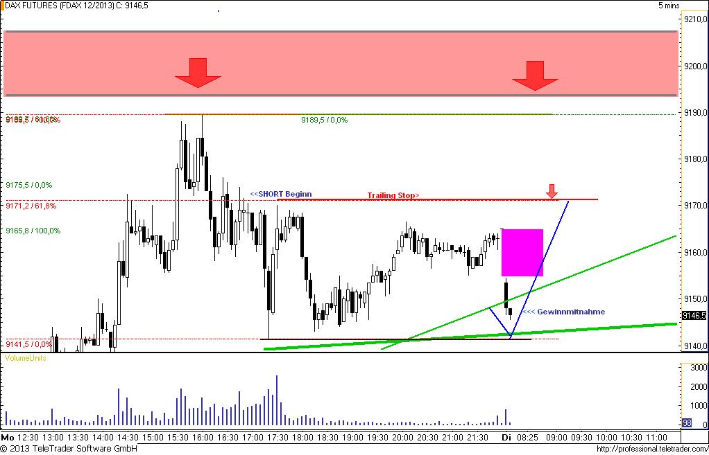 DAX-Chart-verbessert-Vorerst-aber-nur-Range-9065-9200-Chartanalyse-Rocco-Gräfe-GodmodeTrader.de-3