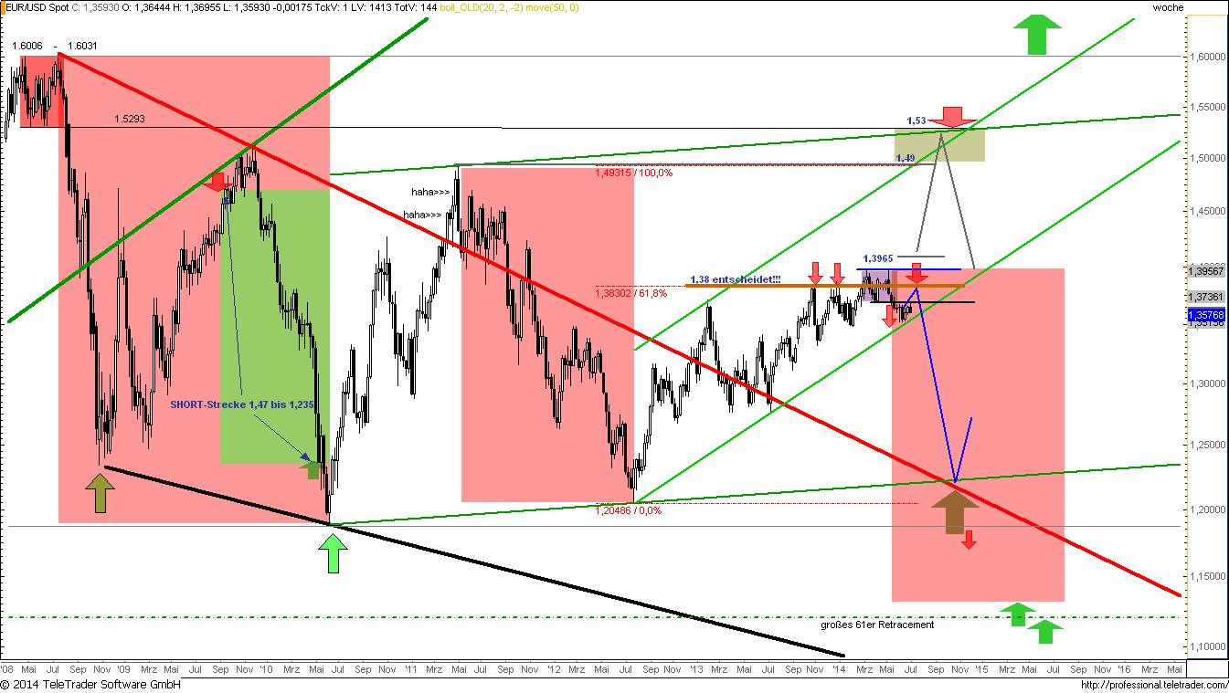EURUSD-Jahreausblick-2015-Kein-Ende-der-Abwärtsspirale-Ziele-1-12-und-1-0000-Chartanalyse-Rocco-Gräfe-GodmodeTrader.de-4