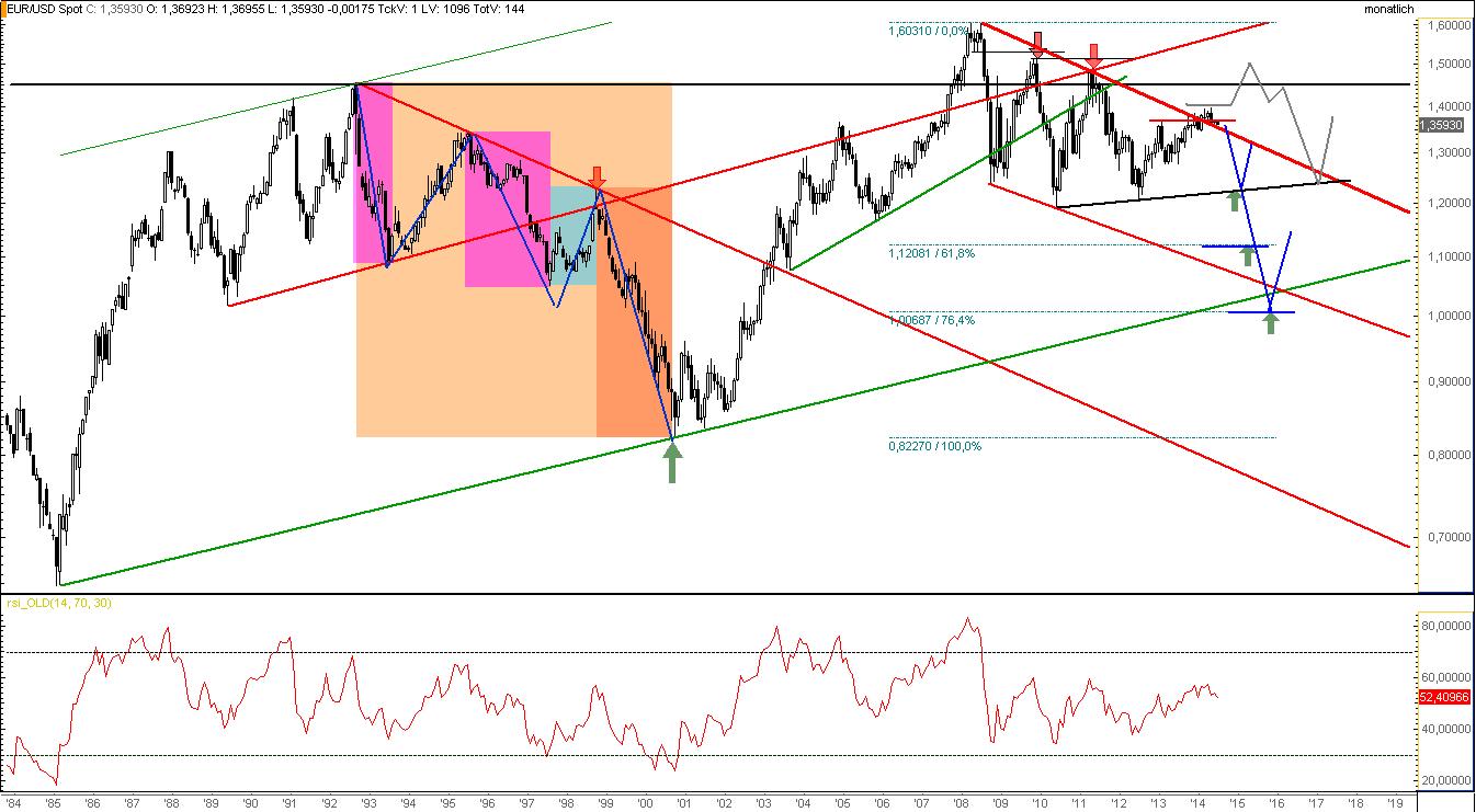 EURUSD-Jahreausblick-2015-Kein-Ende-der-Abwärtsspirale-Ziele-1-12-und-1-0000-Chartanalyse-Rocco-Gräfe-GodmodeTrader.de-5