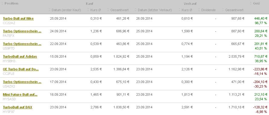 DAX-klar-von-9800-abgeprallt-Das-war-noch-nicht-alles-Chartanalyse-Rocco-Gräfe-GodmodeTrader.de-8