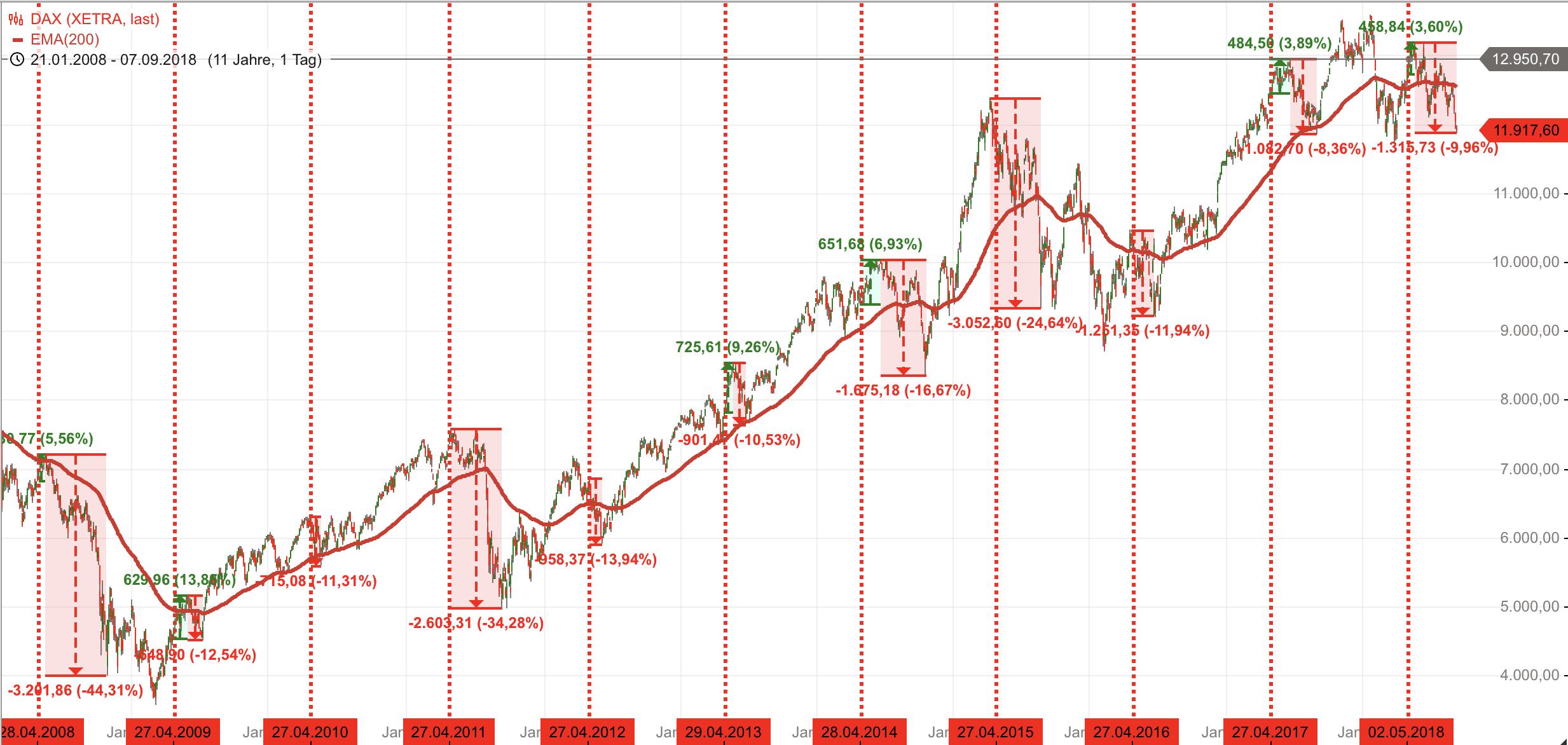 DAX-Saisonalität-Sell-in-May-Phase-geht-auf-10-Mindestpensum-zu-Chartanalyse-Rocco-Gräfe-GodmodeTrader.de-2