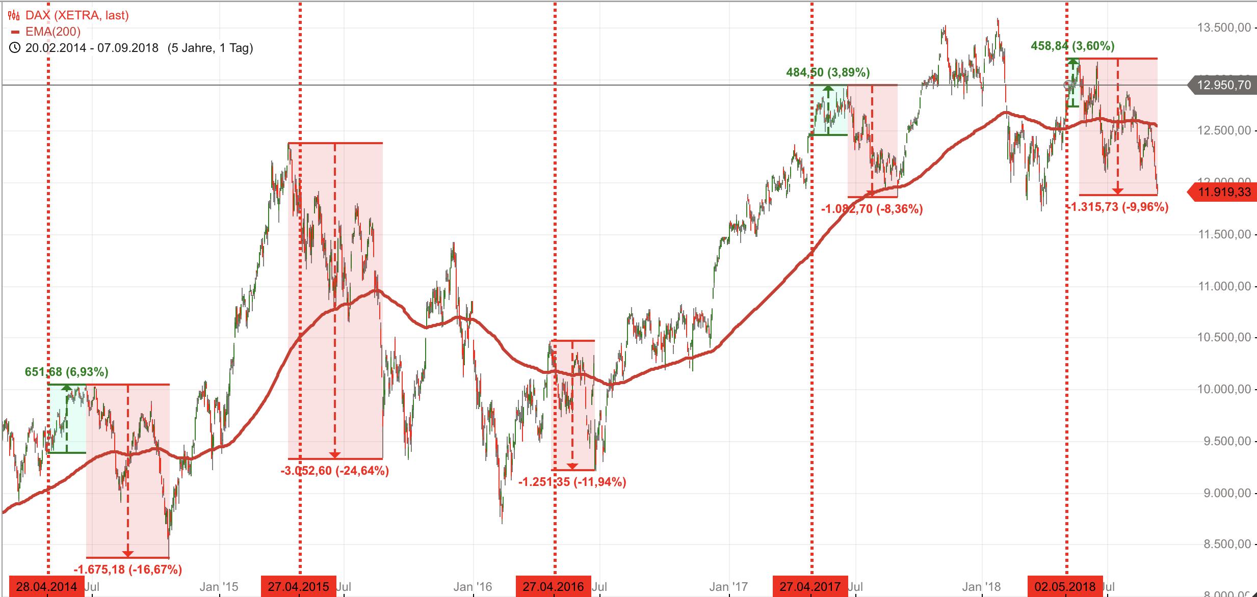 DAX-Saisonalität-Sell-in-May-Phase-geht-auf-10-Mindestpensum-zu-Chartanalyse-Rocco-Gräfe-GodmodeTrader.de-1