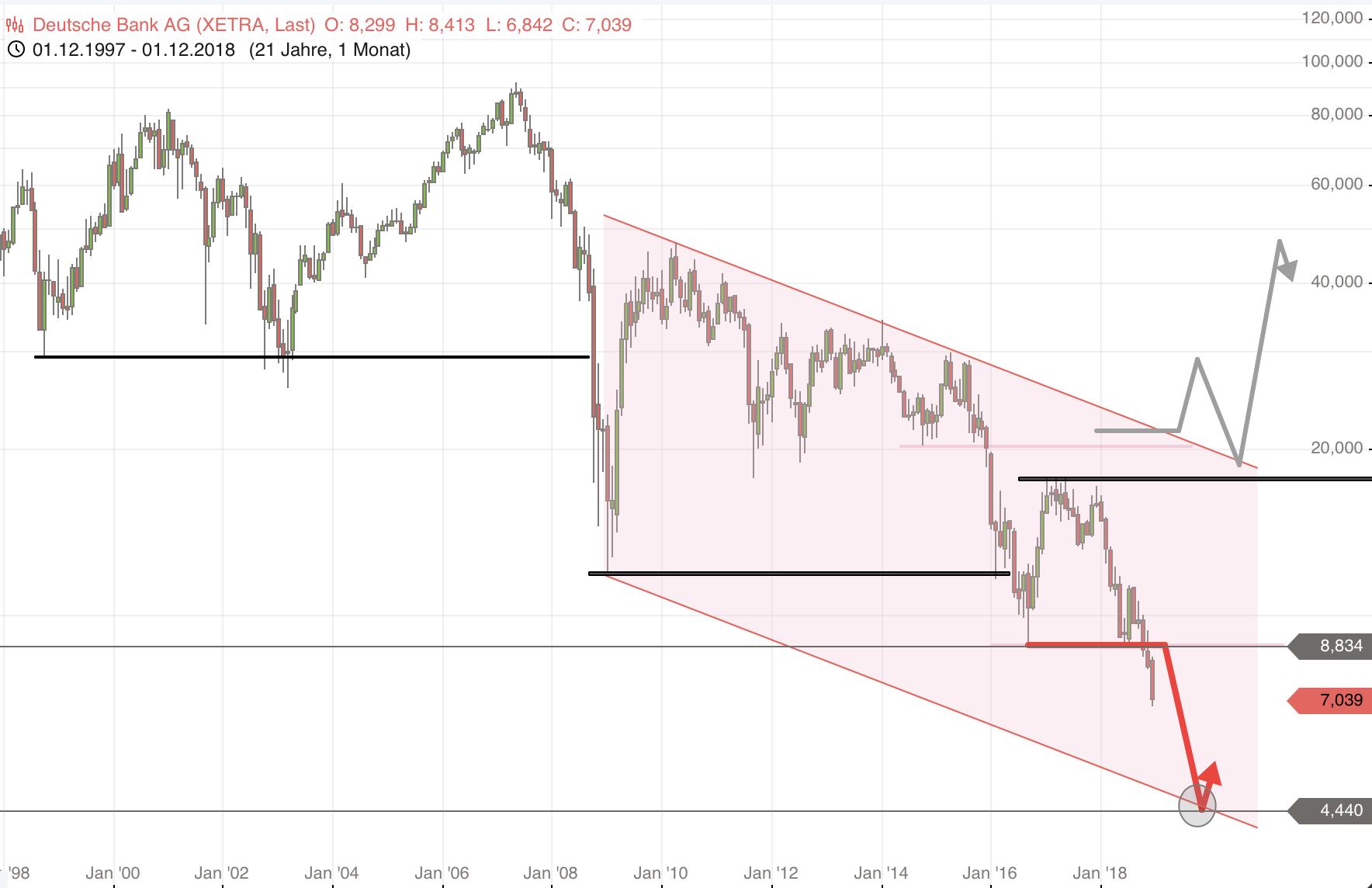 DEUTSCHE-BANK-Unter-8-83-Euro-startete-weitere-Halbierung-Chartanalyse-Rocco-Gräfe-GodmodeTrader.de-1