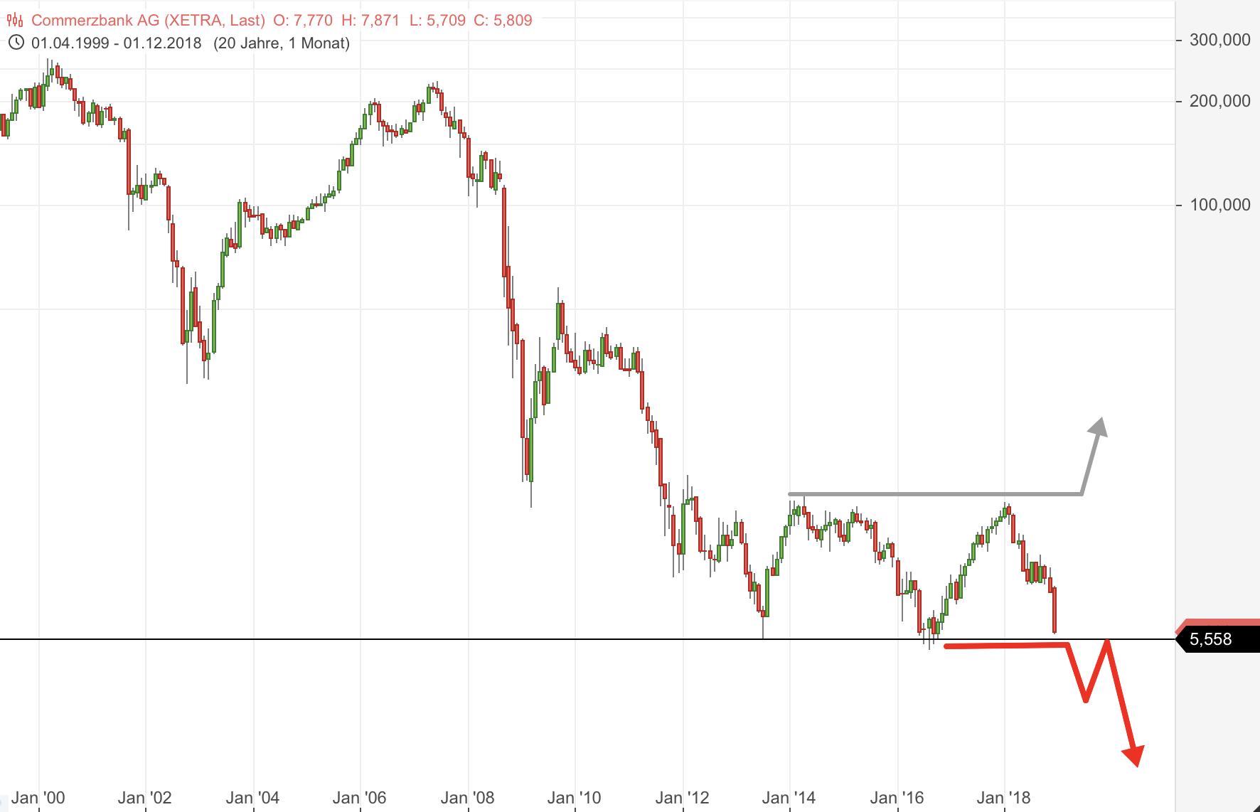 DEUTSCHE-BANK-Unter-8-83-Euro-startete-weitere-Halbierung-Chartanalyse-Rocco-Gräfe-GodmodeTrader.de-2
