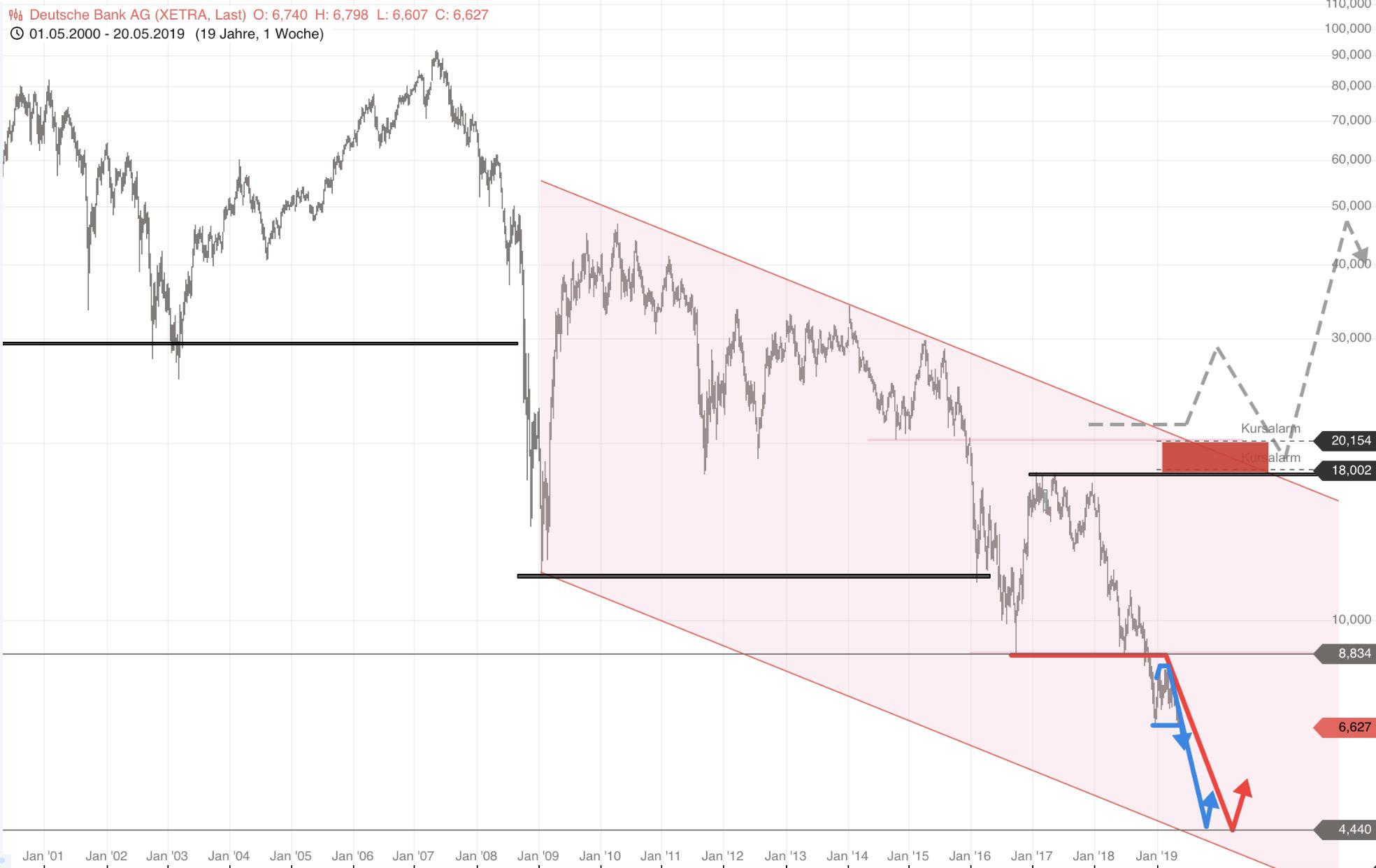 Deutsche Bank Neues Jahrtausendtief Unter 666 Euro Mein Ziel Ist