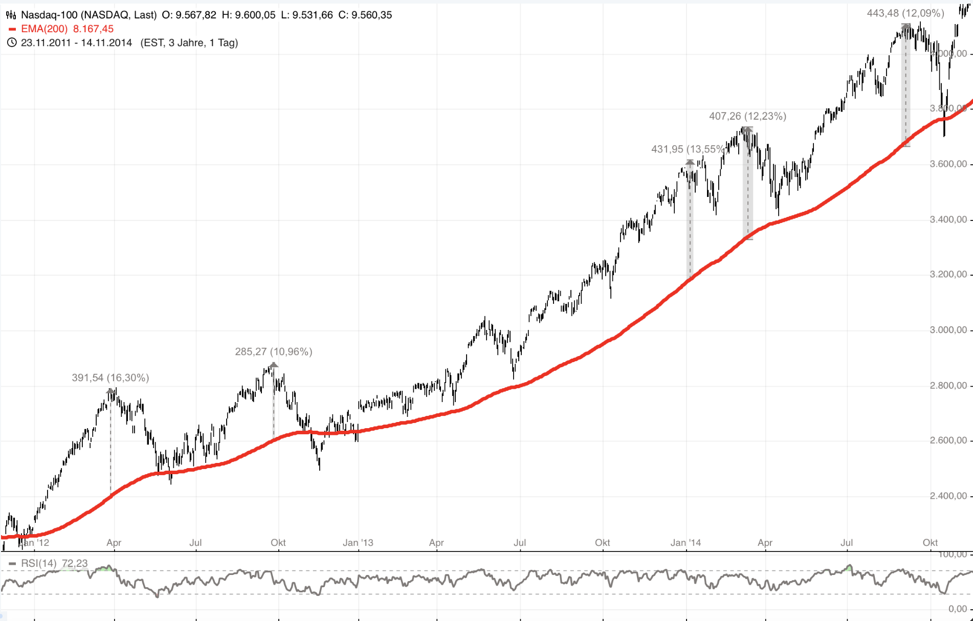 Nasdaq100-Abstand-zur-200-Tage-Linie-toppt-heute-den-Rekordwert-aus-dem-Jahr-2012-Chartanalyse-Rocco-Gräfe-GodmodeTrader.de-4