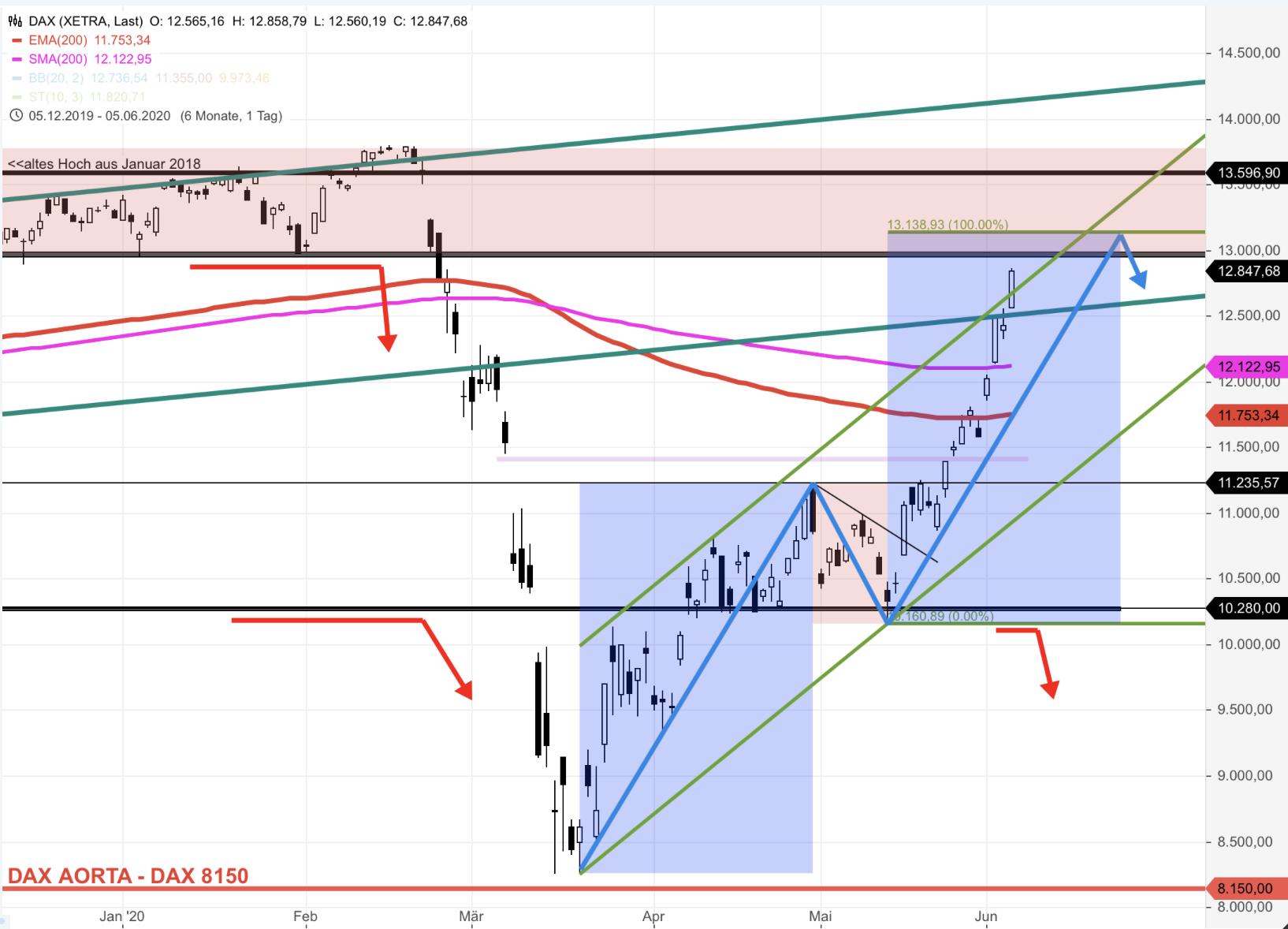 Mit-Wumms-zum-V-Konter-Der-NASDAQ100-macht-es-vor-Chartanalyse-Rocco-Gräfe-GodmodeTrader.de-2