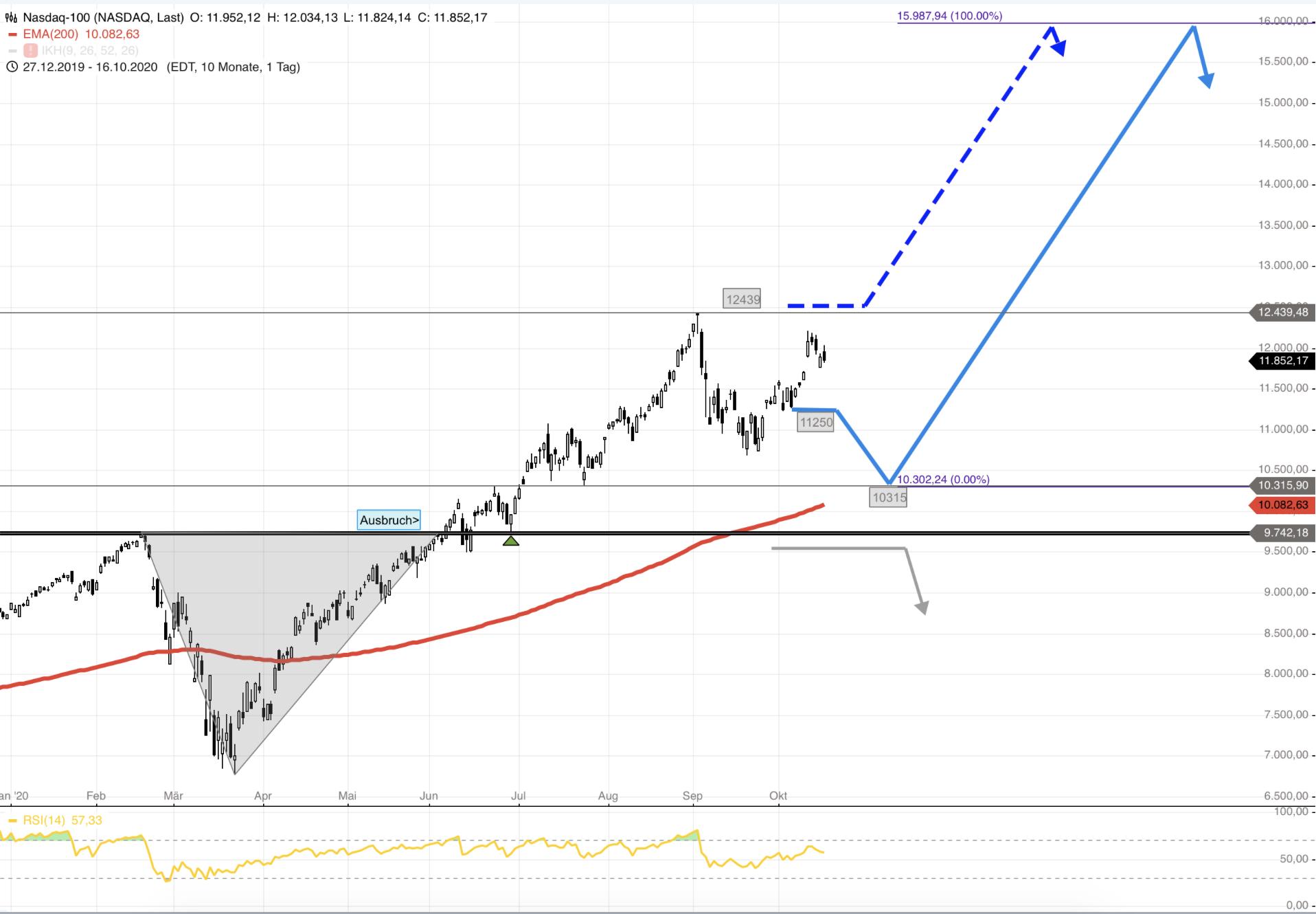 NASDAQ100-2-Marken-für-den-Start-der-Jahresendrally-Chartanalyse-Rocco-Gräfe-GodmodeTrader.de-1