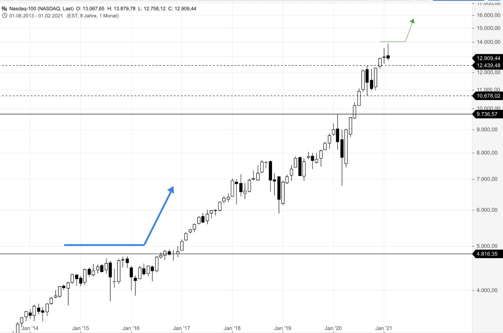 NASDAQ100-BIG-PICTURE-Klares-Doppeldochtsignal-warnt-Chartanalyse-Rocco-Gräfe-GodmodeTrader.de-1