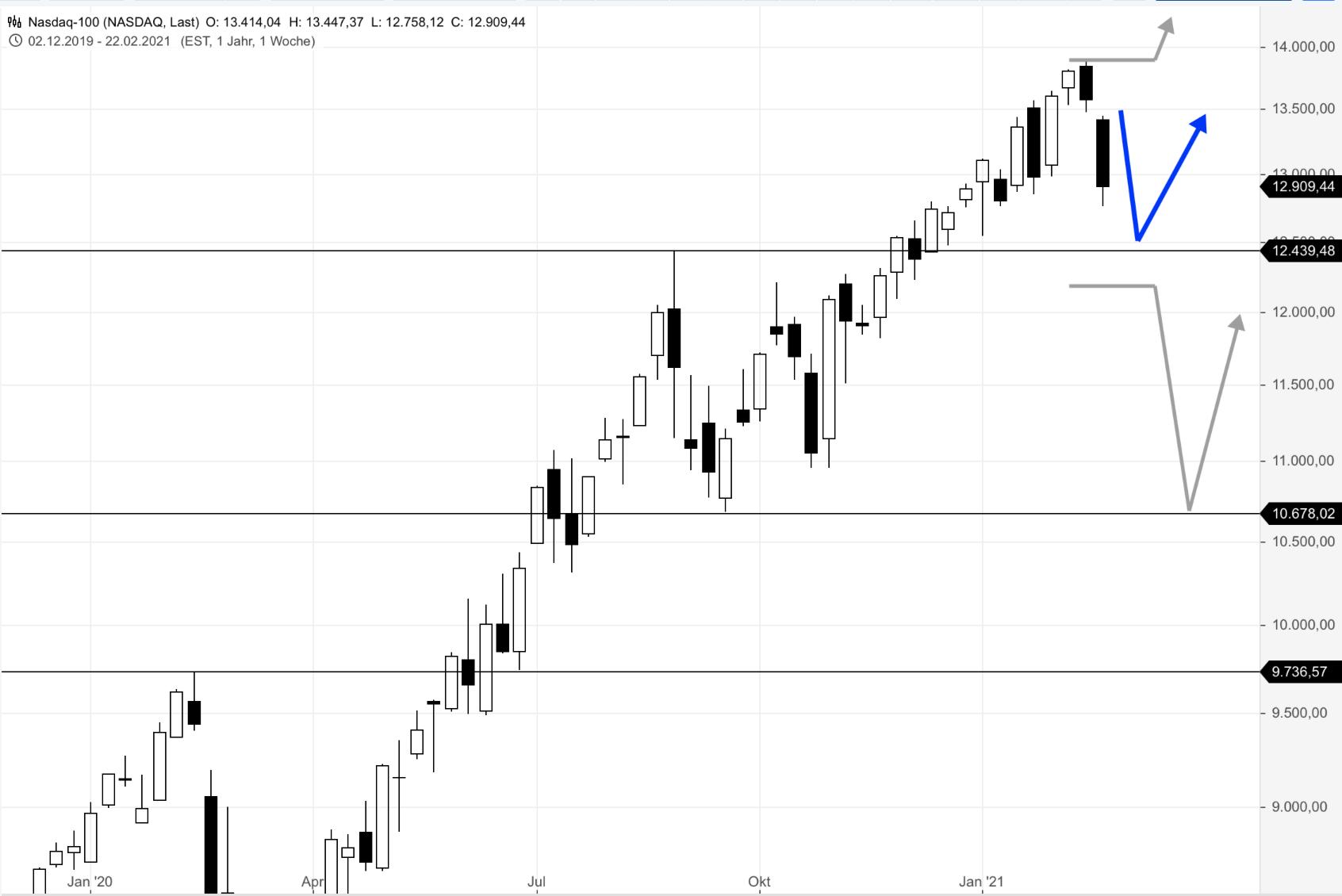 NASDAQ100-BIG-PICTURE-Klares-Doppeldochtsignal-warnt-Chartanalyse-Rocco-Gräfe-GodmodeTrader.de-2