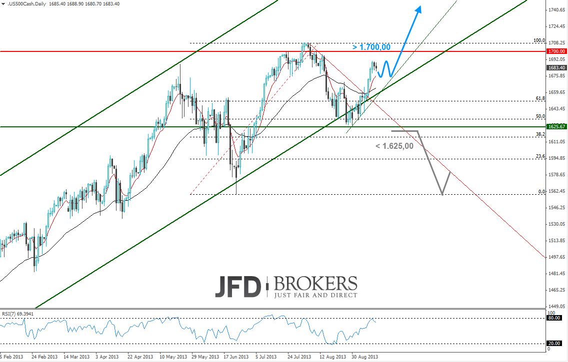 S-P500-nimmt-Kurs-auf-den-goldenen-Herbst-FX-Momentum-Kommentar-JFD-Brokers-GodmodeTrader.de-4