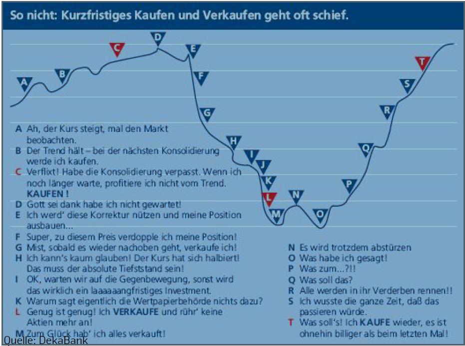 Die-Fehler-der-Anleger-und-warum-Charttechnik-Abhilfe-schaffen-kann-Jochen-Stanzl-GodmodeTrader.de-1