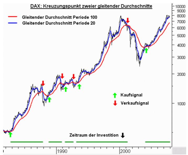 Die-Fehler-der-Anleger-und-warum-Charttechnik-Abhilfe-schaffen-kann-Jochen-Stanzl-GodmodeTrader.de-2