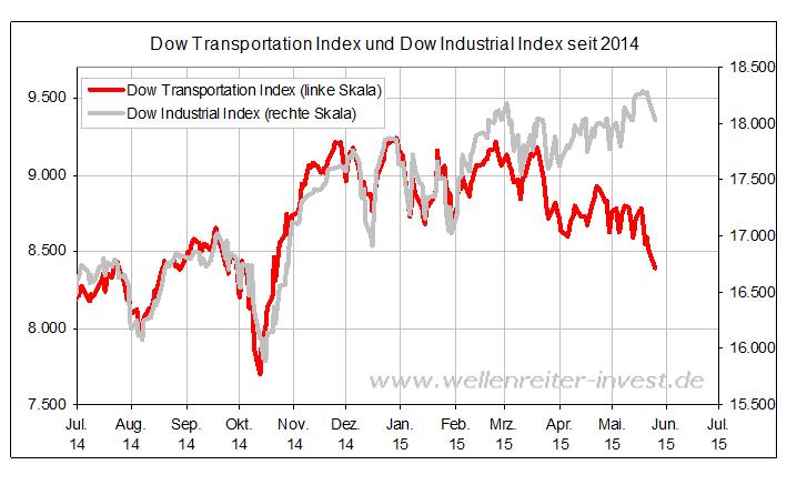 Doppeltes-Dow-Signal-Kommentar-Robert-Rethfeld-GodmodeTrader.de-1