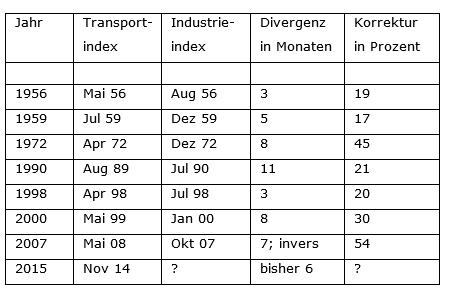 Doppeltes-Dow-Signal-Kommentar-Robert-Rethfeld-GodmodeTrader.de-2