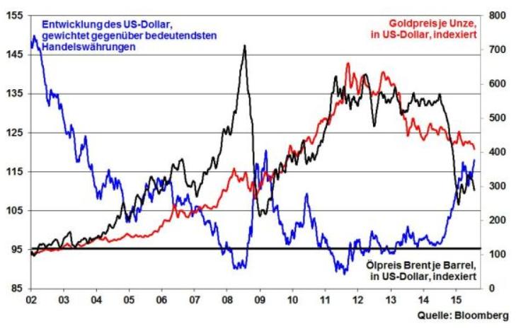 Gold-Trotz-viel-Substanz-und-vieler-Krisen-glanzlos-glanzloser-am-glanzlosesten-Kommentar-Robert-Halver-GodmodeTrader.de-4