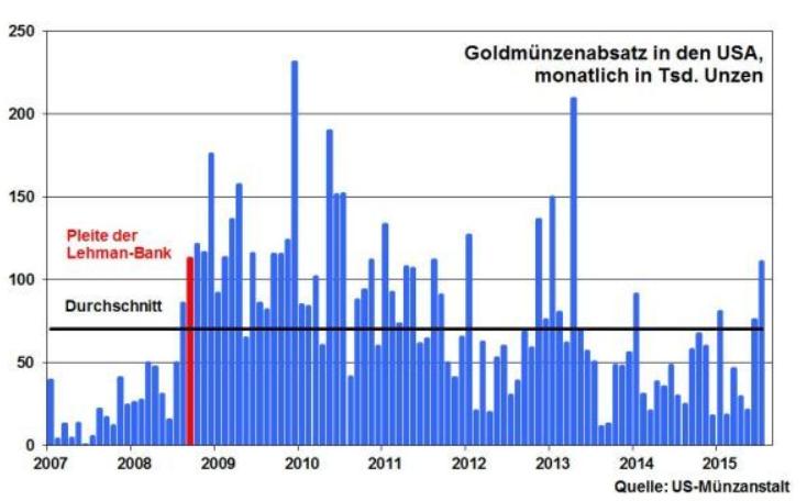 Gold-Trotz-viel-Substanz-und-vieler-Krisen-glanzlos-glanzloser-am-glanzlosesten-Kommentar-Robert-Halver-GodmodeTrader.de-5