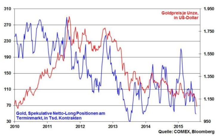 Gold-Trotz-viel-Substanz-und-vieler-Krisen-glanzlos-glanzloser-am-glanzlosesten-Kommentar-Robert-Halver-GodmodeTrader.de-6