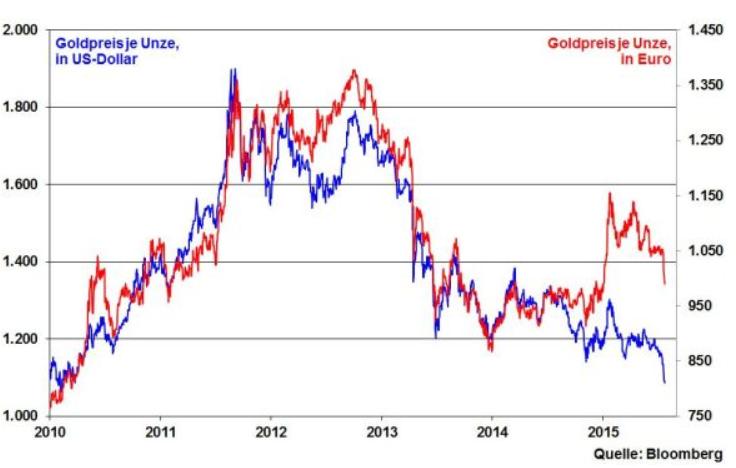 Gold-Trotz-viel-Substanz-und-vieler-Krisen-glanzlos-glanzloser-am-glanzlosesten-Kommentar-Robert-Halver-GodmodeTrader.de-7