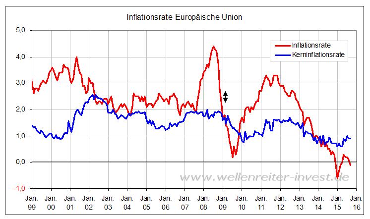 Die Kerninflation liegt weiterhin unter ein Prozent. Sie dürfte sich im Prognosezeitraum nur wenig beschleunigen. Sie dürfte sich im Prognosezeitraum nur wenig beschleunigen. Einerseits werden die Lohnstückkosten zwar voraussichtlich steigen, andererseits dürften die Einfuhrpreise im .