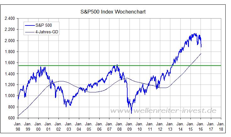 Bärenmarkt-Kurz-oder-lang-Kommentar-Robert-Rethfeld-GodmodeTrader.de-2