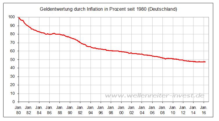 Geldanlage-Stillstand-ist-Rückschritt-Kommentar-Robert-Rethfeld-GodmodeTrader.de-2