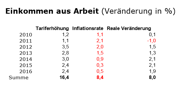 Geldanlage-Stillstand-ist-Rückschritt-Kommentar-Robert-Rethfeld-GodmodeTrader.de-3