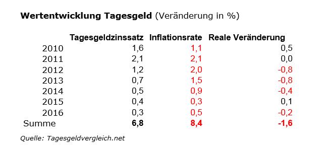 Geldanlage-Stillstand-ist-Rückschritt-Kommentar-Robert-Rethfeld-GodmodeTrader.de-5