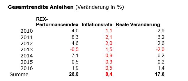 Geldanlage-Stillstand-ist-Rückschritt-Kommentar-Robert-Rethfeld-GodmodeTrader.de-7