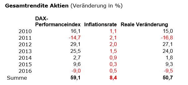 Geldanlage-Stillstand-ist-Rückschritt-Kommentar-Robert-Rethfeld-GodmodeTrader.de-8