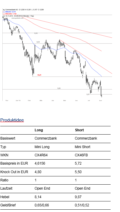 Commerzbank-im-Fokus-Neues-Tief-Abwärtstrend-bleibt-intakt-Kommentar-Citi-GodmodeTrader.de-1