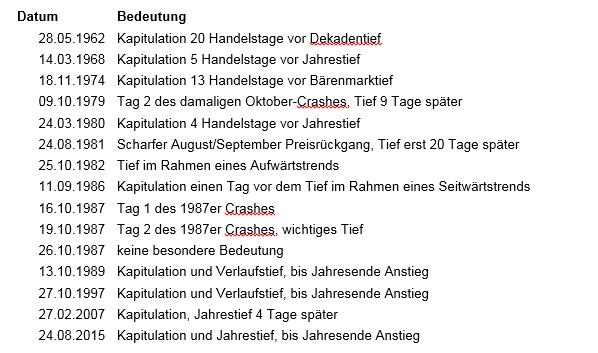 Verkaufspanik-mit-historischer-Größenordnung-Kommentar-Robert-Rethfeld-GodmodeTrader.de-1