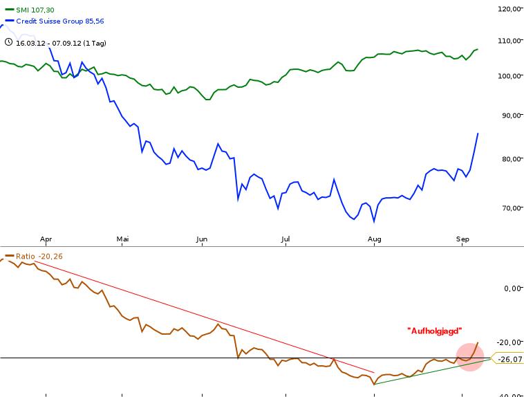 Die-relative-Stärke-Hoher-Nutzen-für-Investoren-und-Trader-Reinhard-Scholl-GodmodeTrader.de-3