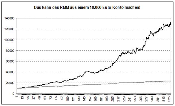 Moneymanagement-Steuern-Sie-Ihr-Risiko-dann-steuern-Sie-Ihren-Erfolg-Teil-3-Rene-Berteit-GodmodeTrader.de-1