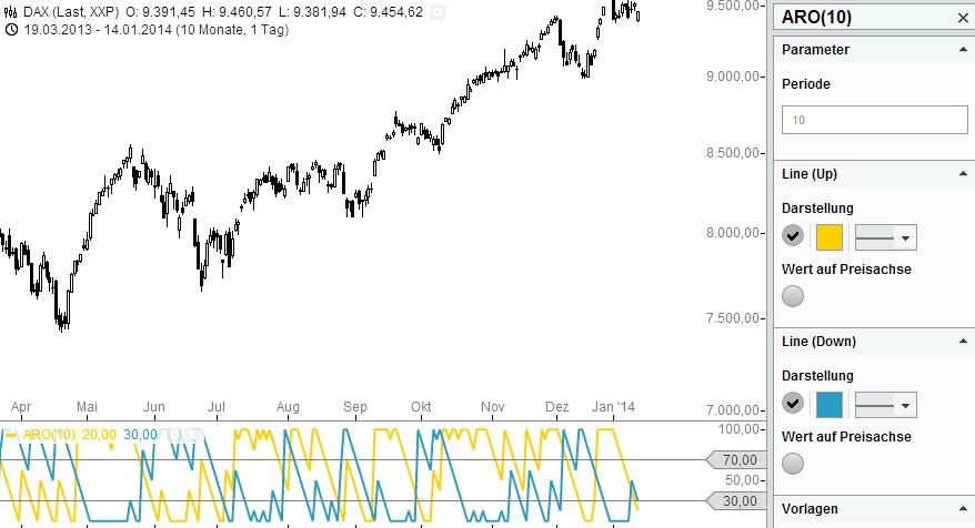 Indikatoren-Knowhow-Aroon-Up-Down-Rene-Berteit-GodmodeTrader.de-3