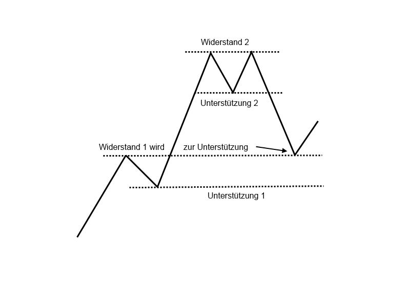 1-4-Widerstände-und-Unterstützungen-GodmodeTrader-Team-GodmodeTrader.de-5