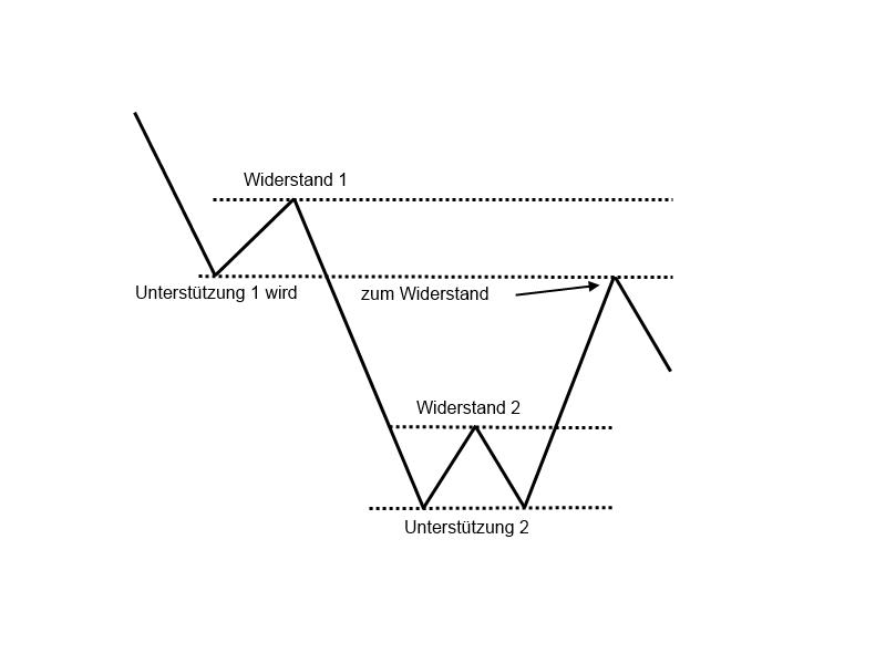 1-4-Widerstände-und-Unterstützungen-GodmodeTrader-Team-GodmodeTrader.de-6