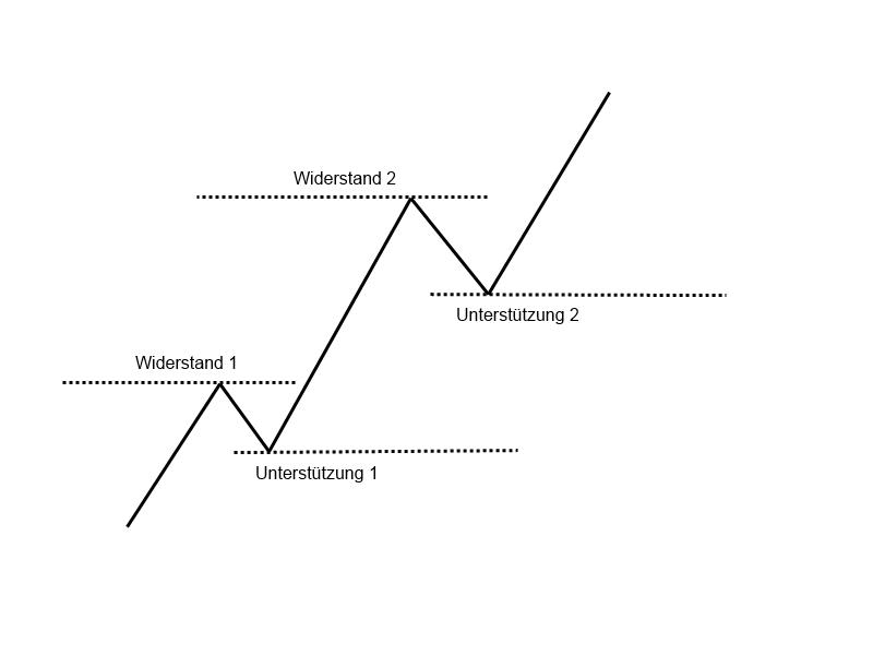 1-4-Widerstände-und-Unterstützungen-GodmodeTrader-Team-GodmodeTrader.de-1