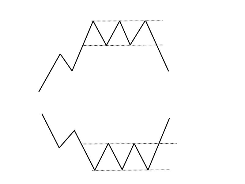 1-9-4-Doppeltop-und-Doppelboden-Trendwendeformationen-GodmodeTrader-Team-GodmodeTrader.de-5