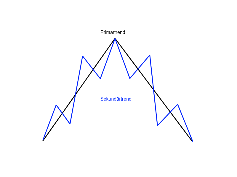 1-3-Das-Grundkonzept-eines-Trends-GodmodeTrader-Team-GodmodeTrader.de-3